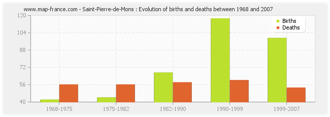 Saint-Pierre-de-Mons : Evolution of births and deaths between 1968 and 2007