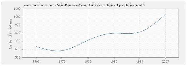 Saint-Pierre-de-Mons : Cubic interpolation of population growth
