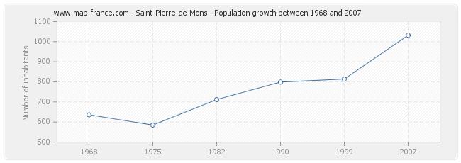 Population Saint-Pierre-de-Mons