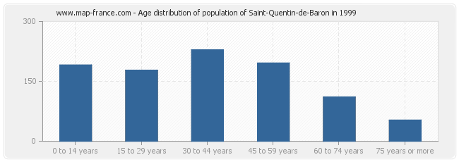 Age distribution of population of Saint-Quentin-de-Baron in 1999