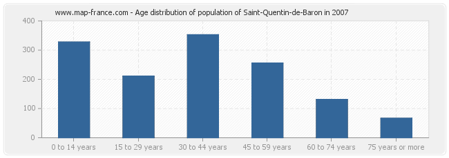 Age distribution of population of Saint-Quentin-de-Baron in 2007