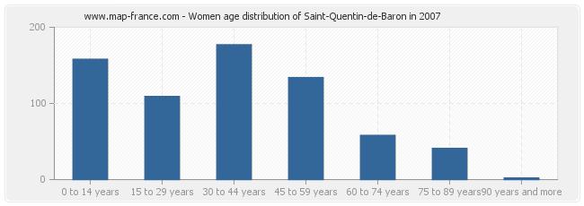 Women age distribution of Saint-Quentin-de-Baron in 2007