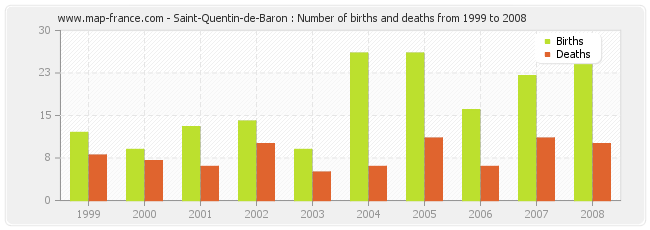 Saint-Quentin-de-Baron : Number of births and deaths from 1999 to 2008