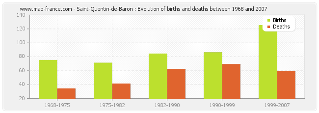 Saint-Quentin-de-Baron : Evolution of births and deaths between 1968 and 2007