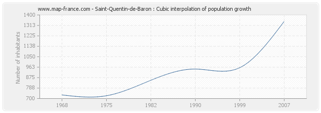 Saint-Quentin-de-Baron : Cubic interpolation of population growth