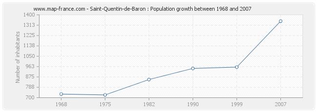 Population Saint-Quentin-de-Baron