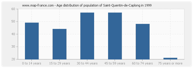 Age distribution of population of Saint-Quentin-de-Caplong in 1999