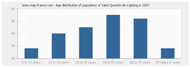 Age distribution of population of Saint-Quentin-de-Caplong in 2007