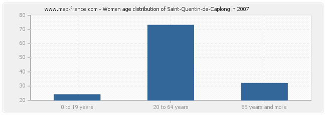 Women age distribution of Saint-Quentin-de-Caplong in 2007