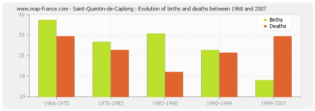 Saint-Quentin-de-Caplong : Evolution of births and deaths between 1968 and 2007