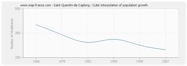 Saint-Quentin-de-Caplong : Cubic interpolation of population growth