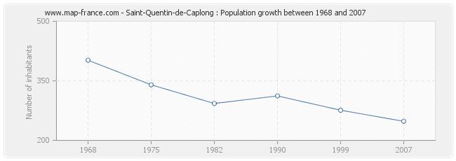 Population Saint-Quentin-de-Caplong