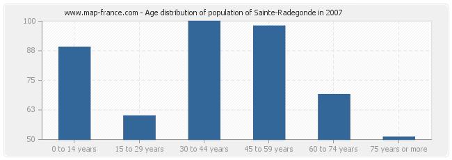 Age distribution of population of Sainte-Radegonde in 2007