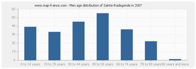 Men age distribution of Sainte-Radegonde in 2007