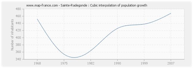 Sainte-Radegonde : Cubic interpolation of population growth