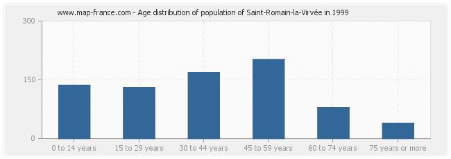Age distribution of population of Saint-Romain-la-Virvée in 1999