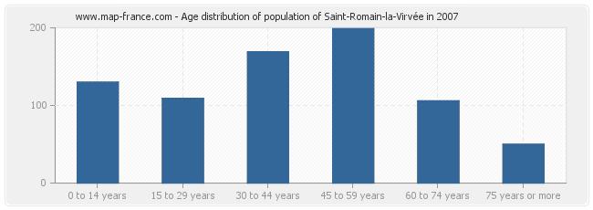 Age distribution of population of Saint-Romain-la-Virvée in 2007
