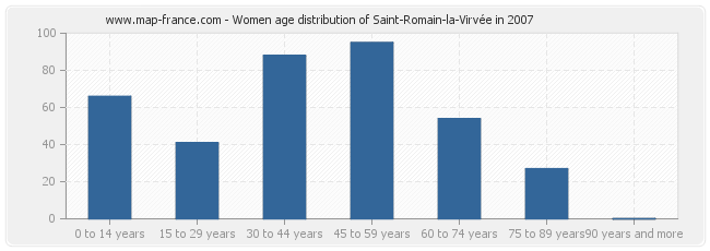 Women age distribution of Saint-Romain-la-Virvée in 2007