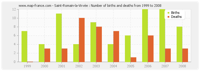 Saint-Romain-la-Virvée : Number of births and deaths from 1999 to 2008