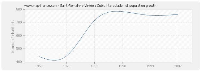 Saint-Romain-la-Virvée : Cubic interpolation of population growth