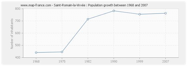 Population Saint-Romain-la-Virvée