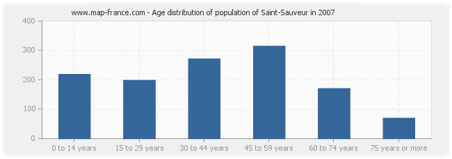 Age distribution of population of Saint-Sauveur in 2007