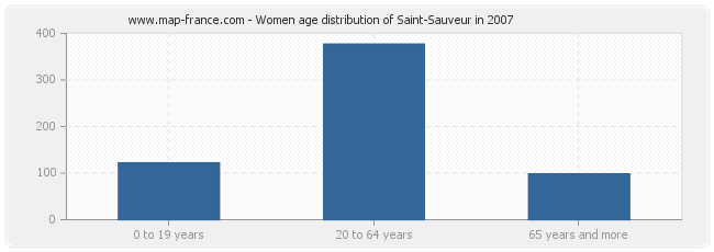 Women age distribution of Saint-Sauveur in 2007