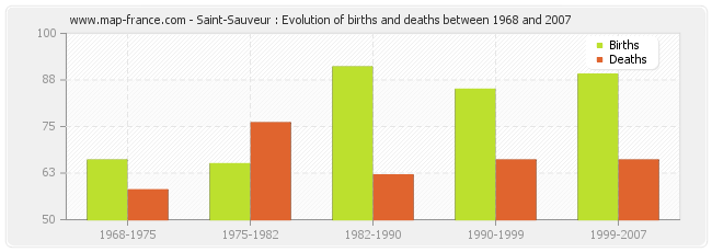 Saint-Sauveur : Evolution of births and deaths between 1968 and 2007