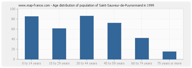 Age distribution of population of Saint-Sauveur-de-Puynormand in 1999