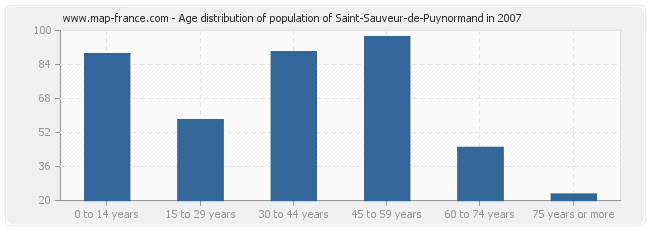 Age distribution of population of Saint-Sauveur-de-Puynormand in 2007