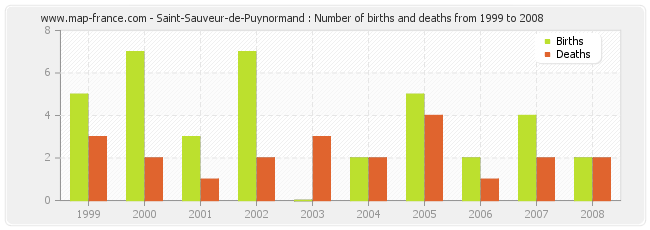 Saint-Sauveur-de-Puynormand : Number of births and deaths from 1999 to 2008