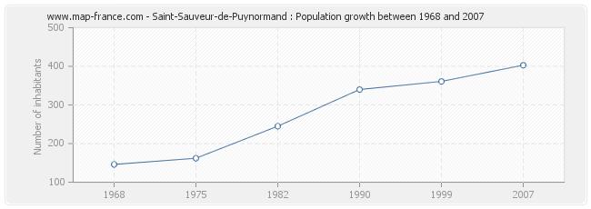 Population Saint-Sauveur-de-Puynormand