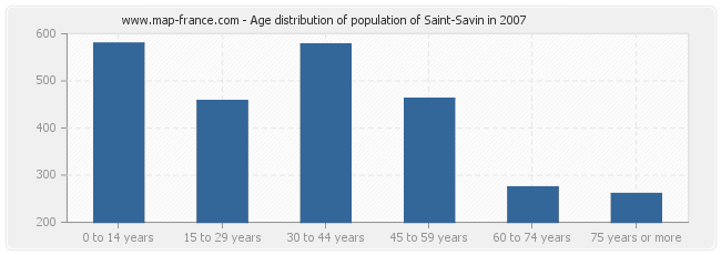 Age distribution of population of Saint-Savin in 2007