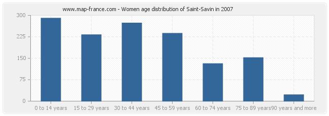 Women age distribution of Saint-Savin in 2007