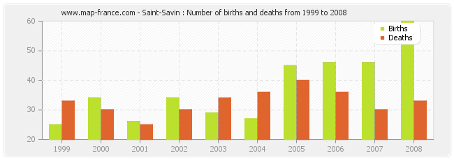 Saint-Savin : Number of births and deaths from 1999 to 2008