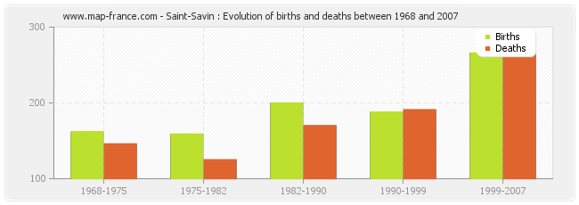 Saint-Savin : Evolution of births and deaths between 1968 and 2007