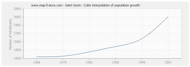 Saint-Savin : Cubic interpolation of population growth