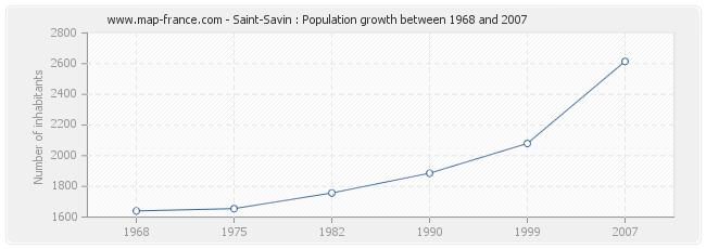 Population Saint-Savin