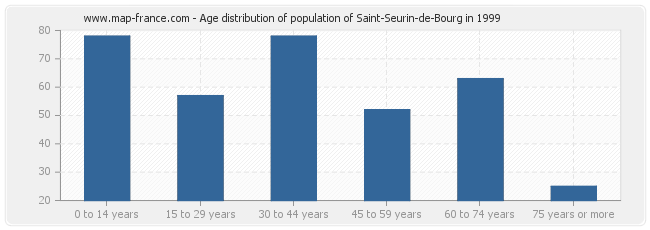 Age distribution of population of Saint-Seurin-de-Bourg in 1999