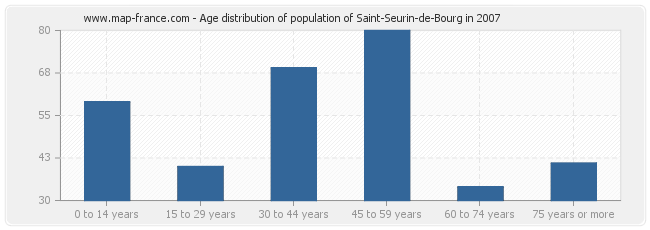 Age distribution of population of Saint-Seurin-de-Bourg in 2007
