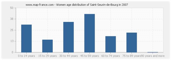 Women age distribution of Saint-Seurin-de-Bourg in 2007