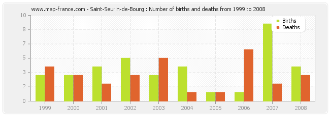 Saint-Seurin-de-Bourg : Number of births and deaths from 1999 to 2008