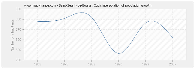 Saint-Seurin-de-Bourg : Cubic interpolation of population growth