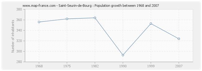 Population Saint-Seurin-de-Bourg