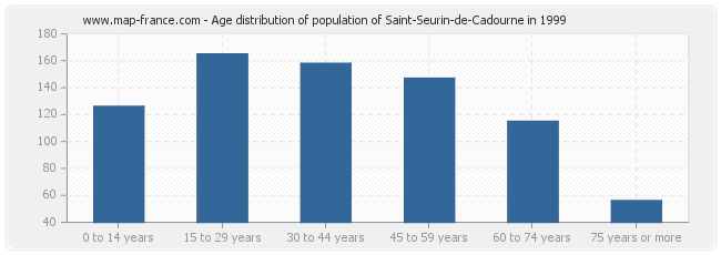 Age distribution of population of Saint-Seurin-de-Cadourne in 1999