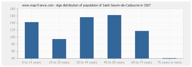 Age distribution of population of Saint-Seurin-de-Cadourne in 2007