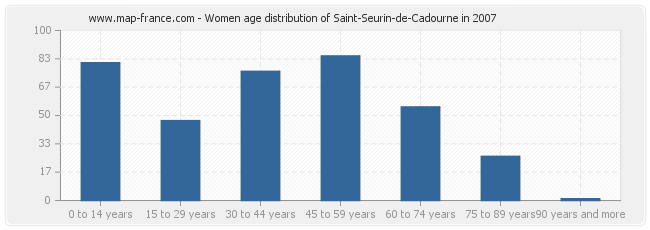 Women age distribution of Saint-Seurin-de-Cadourne in 2007