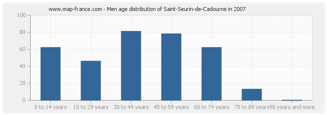 Men age distribution of Saint-Seurin-de-Cadourne in 2007