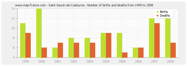 Saint-Seurin-de-Cadourne : Number of births and deaths from 1999 to 2008