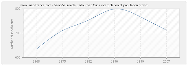Saint-Seurin-de-Cadourne : Cubic interpolation of population growth